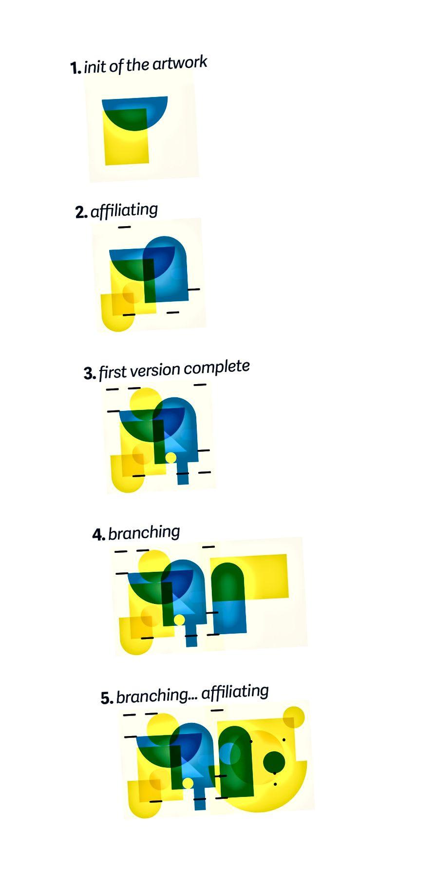 Ein Dokument, in dem erklärt und Ideen ausgetauscht werden, wie das Kunstwerk wachsen und sich weiterentwickeln kann