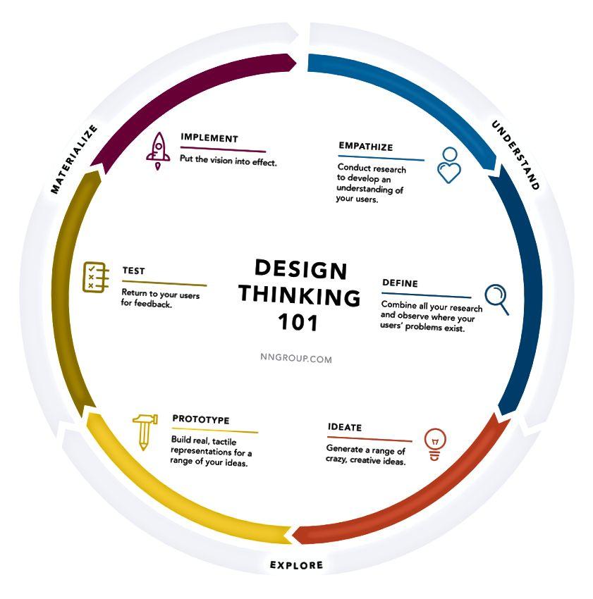المنهج العلمي (يسار) مقابل عملية التفكير التصميمي (يمين)