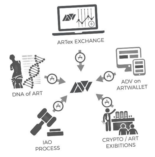 ArtWallet- ի վերջնական պլատֆորմի էկոհամակարգը