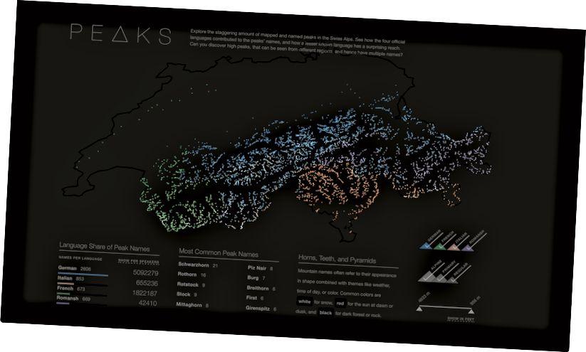 Շվեյցարական գագաթները ՝ չորս լեզվով: Ռաֆայել Շադը: