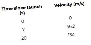Falcon Heavy raketi üçün məlumatları işə salın
