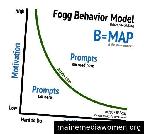 Fogg-Verhaltensmodell