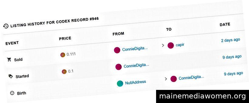OpenSea versteigerte Verkauf von Codex Record 946