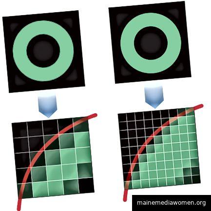 Links sind die Pixel viel größer als rechts. Wenn Sie die Kreise beobachten, sehen Sie, dass der Linke im Vergleich zum sauberen Kreis auf der rechten Seite etwas unscharf wirkt. © Der Ortho-Kosmos.