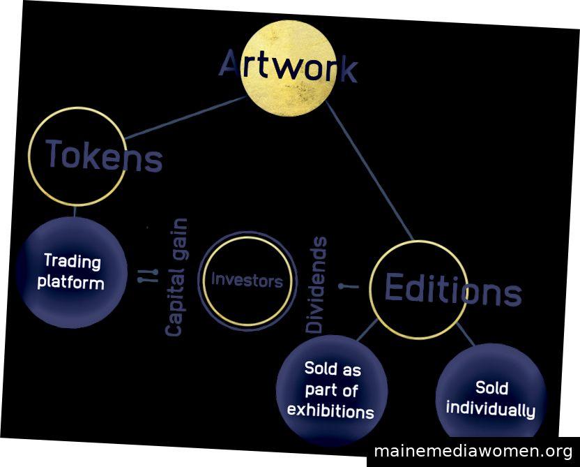 Der Prozess eines Kunstwerks, das auf der Blockchain-Plattform von Danae HI gehandelt wird. Laffy Maffei