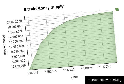 Lieferung von Bitcoinwährung über einen längeren Zeitraum basierend auf einem geometrisch abnehmenden Ausgabepreis über Antonopoulos.