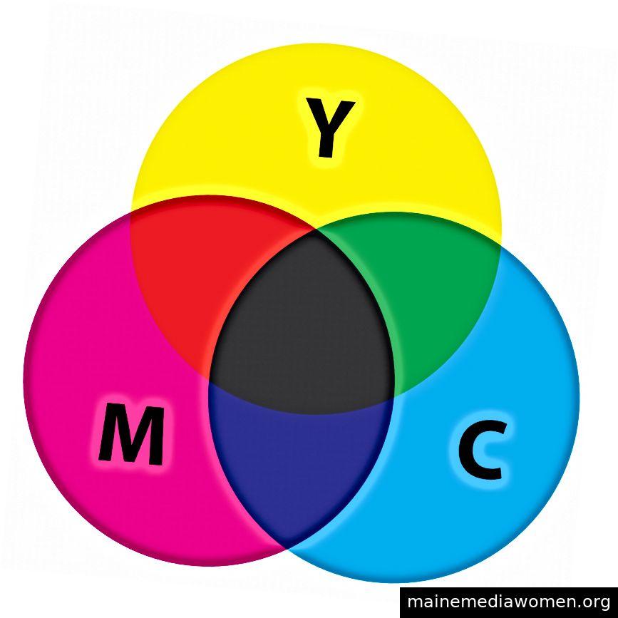 Das CMY-Farbmodell.