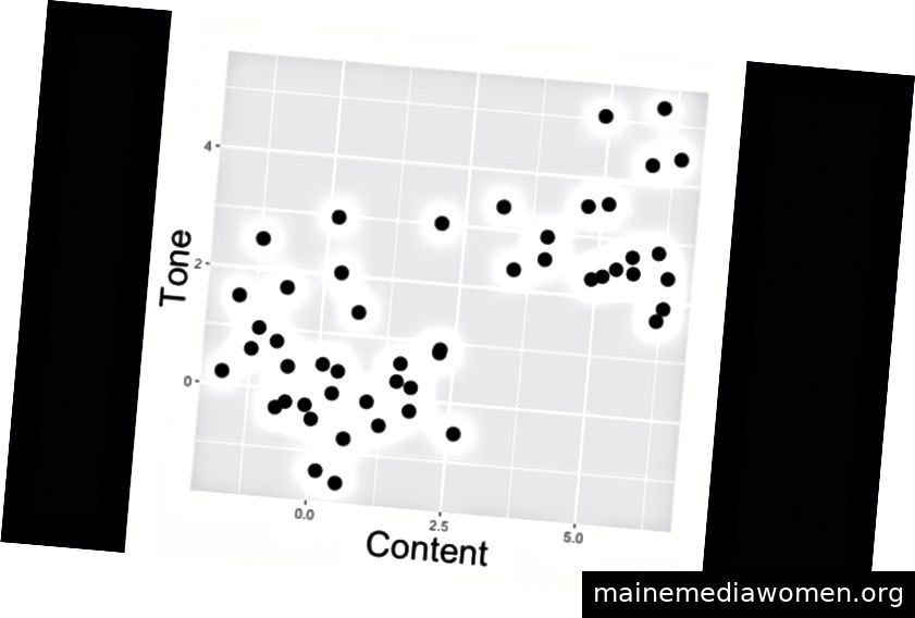 Darstellung von k-means mit einem simulierten Datensatz in R. Wir beginnen mit einer dunklen Punktwolke und enden mit zwei hervorgehobenen Clustern. Sehen Sie, ob Sie herausfinden können, was dieser unbeaufsichtigte Lernalgorithmus tut ...