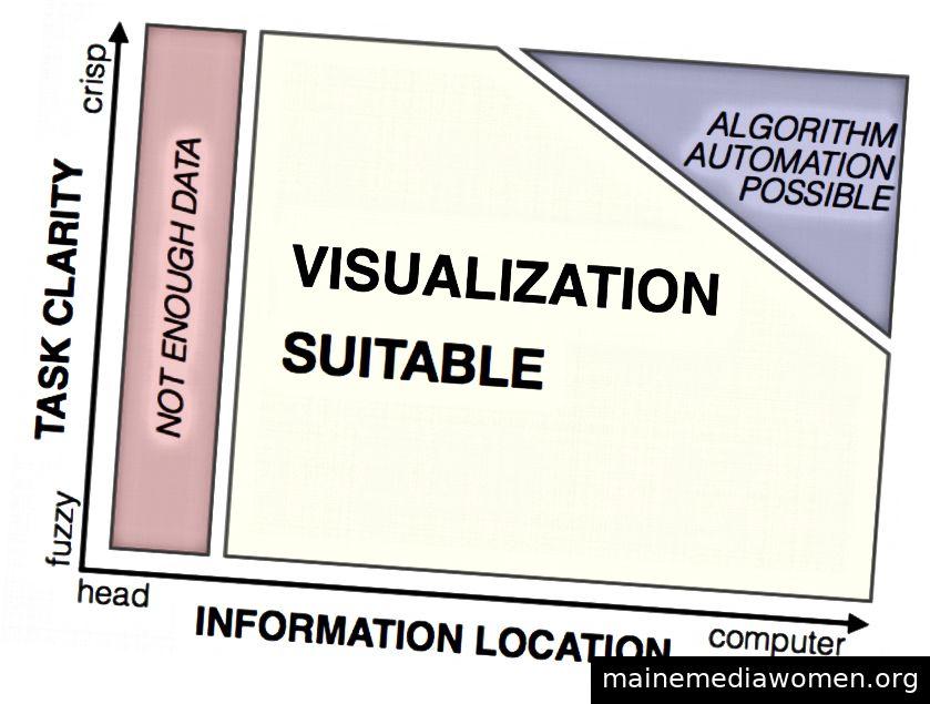Design Study Methodology: Reflexionen aus den Gräben und Stapeln, Michael Sedlmair, Miriah Meyer und Tamara Munzner. IEEE Trans. Visualisierung und Computergrafik, 2012.