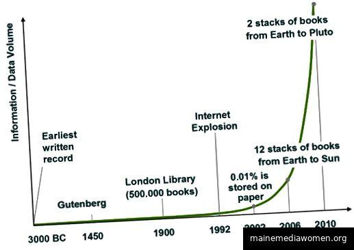Informationsexplosion.