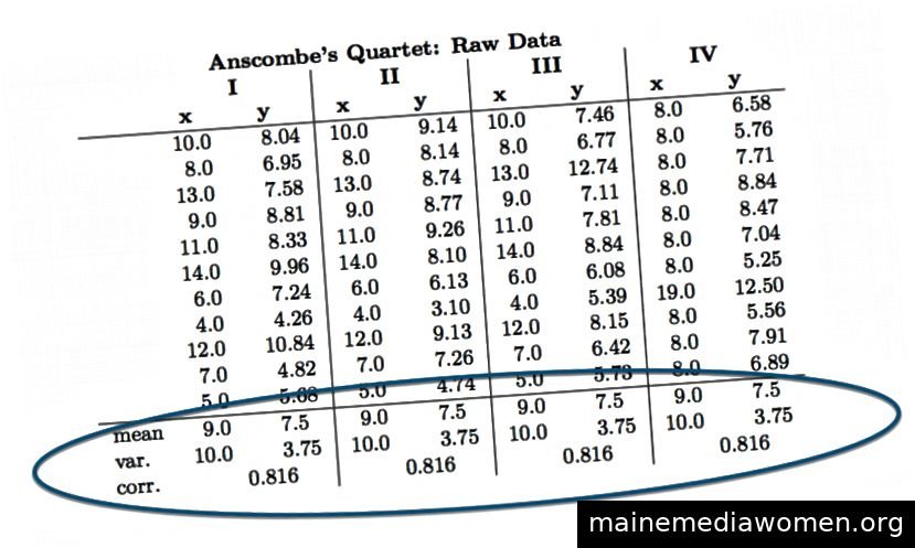 Anscombes Quartett in Tabellenform (Anscombe, 1973).