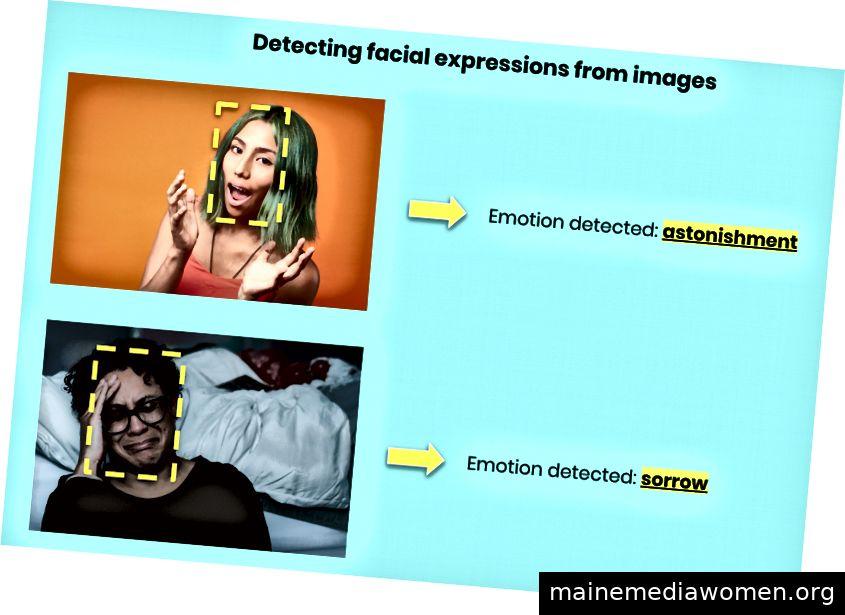 Ich habe ein Gesichtserkennungssystem entwickelt, das Emotionen in den Gesichtern von Menschen erkennt.