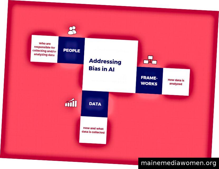 Bekämpfung der Voreingenommenheit in der KI durch Verständnis der Daten (wie und welche Daten erfasst werden), der Personen (die für die Erfassung und / oder Analyse dieser Daten verantwortlich sind) und der Rahmenbedingungen (wie die Daten analysiert werden). Bildnachweis: Jasmine Vasandani.