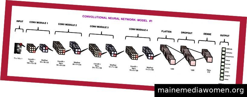 Ein Beispiel, wie die Schichten eines Convnet aussehen. Wenn in diesem Beispiel das Eingabebild das Modell durchlaufen würde, wäre seine Ausgabe