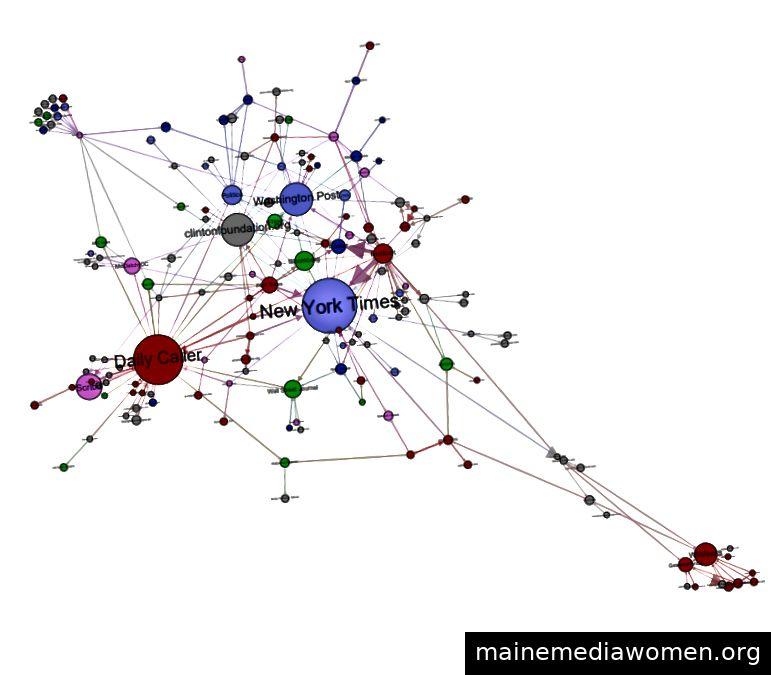 Clustering von Links in Trashnews-Quellen. (Quelle: Faris Roberts et al. 2017)