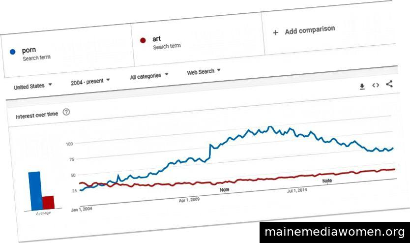 """Beginnend mit dem Aufkommen des Facebook-Newsfeeds, dem Aufkommen von Twitter und der nahezu universellen Allgegenwart von Smartphones überstieg """"Porno"""" """"Kunst"""" in Bezug auf das Suchinteresse deutlich. (Google Trends)"""