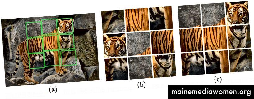 Unüberwachtes Lernen visueller Darstellungen durch Lösen von Puzzles (2016) von Noroozi et al