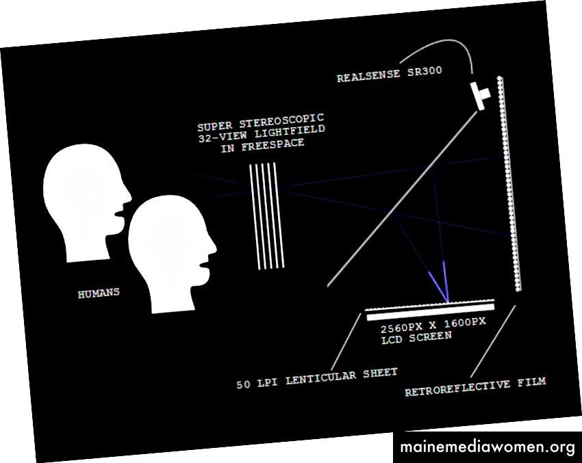 Diagramm für den Holoplayer One
