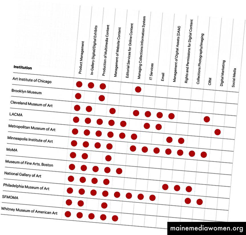 Tabelle 2: Funktionen innerhalb der Digitalabteilung in 12 großen Kunstmuseen in den USA *