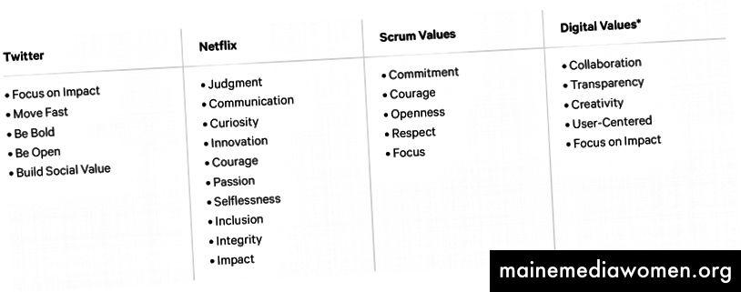 Tabelle 3: Kulturelle Werte von Twitter, Netflix und dem Scrum-Prozess, zusammen mit den Ergebnissen einer Umfrage zu