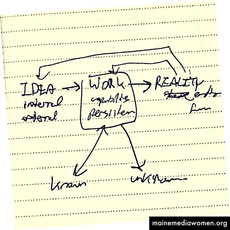 Notizen, die ich vor 3 Jahren gemacht habe und die später zu The Other Ideas wurden.