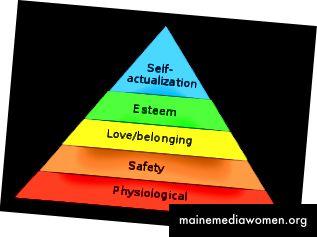 Abraham Maslows Hierarchie der Bedürfnisse (Quelle: Wikipedia)