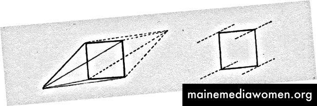 Der Modernist El Lissitzky war der erste westliche Künstler, der den Unterschied zwischen linearer Perspektive und axonometrischer Projektion grafisch darstellte.