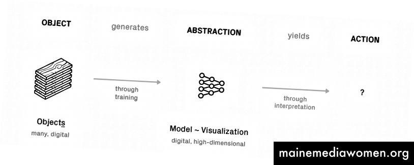 Abb.2 - Maschinelles Lernen im Kunstprozess