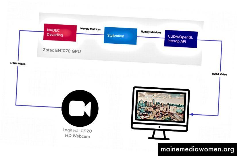 Das fertige System läuft auf einem Zotac EN1070-Minicomputer mit einer NVIDIA GeForce 1070-GPU und ist leicht zu transportieren
