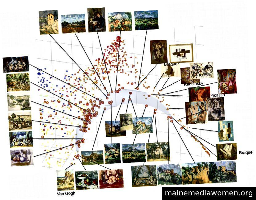 Cézannes Brücke: Beim Postimpressionismus ist eine Verzweigung zu sehen, bei der sich Cézannes Arbeiten deutlich von den anderen Postimpressionisten und Expressionisten nach oben abheben. Dieser Zweig entwickelt sich weiter, bis er sich mit frühen kubistischen Werken von Picasso und Braque sowie abstrakten Werken von Kandinsky verbindet. Alle Thumbnails ohne Beschriftung in dieser Handlung stammen von Cézanne.