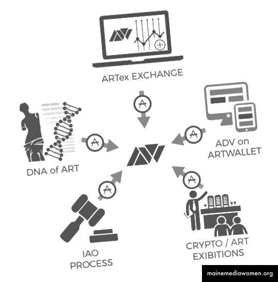 النظام الإيكولوجي الأساسي لنظام ArtWallet
