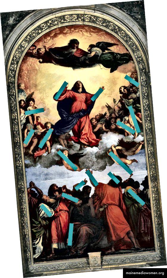 Weitere kompositorische Dynamik innerhalb des Gemäldes (oben)