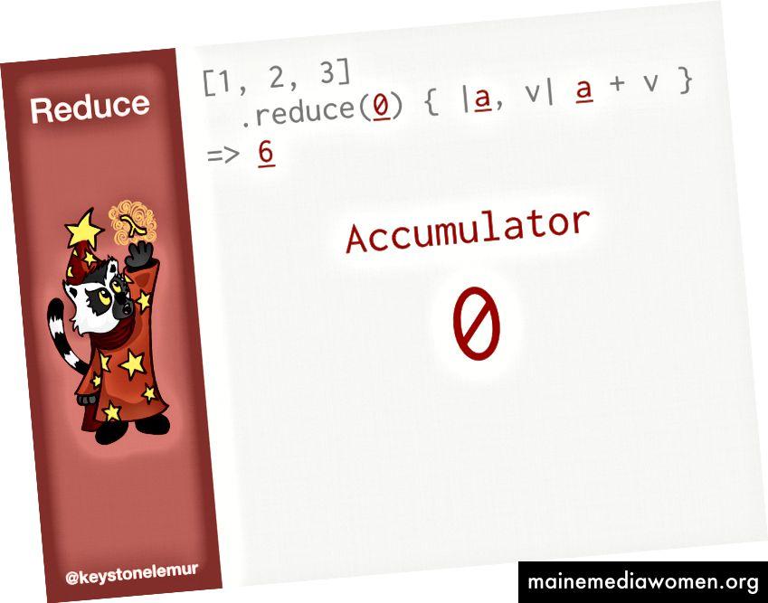 Betrachtet man den Akkumulator, wird 0 in der Funktion als a dargestellt und mit dem Wert 6 zurückgegeben