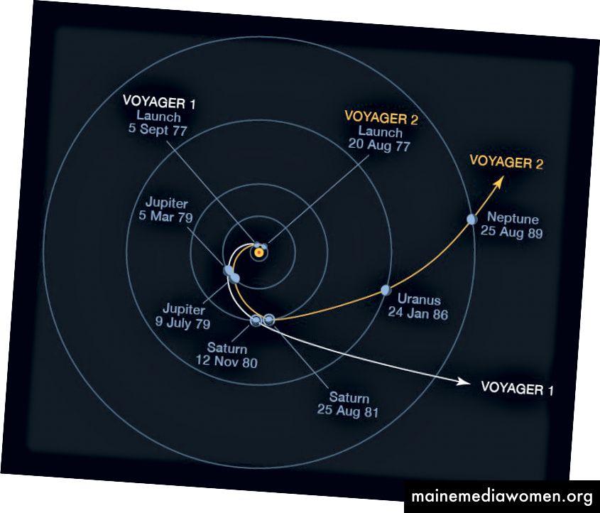 Траектории Voyager 1 и 2, показващи гравитационни подпомагащи маневри при Юпитер и Сатурн, за да избягат от Слънчевата система. Кредит: НАСА