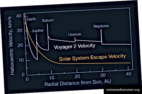 Rychlost kosmické lodi Voyager 2 jako funkční vzdálenost od Slunce ve srovnání s únikovou rychlostí sluneční soustavy. Kredit: NASA