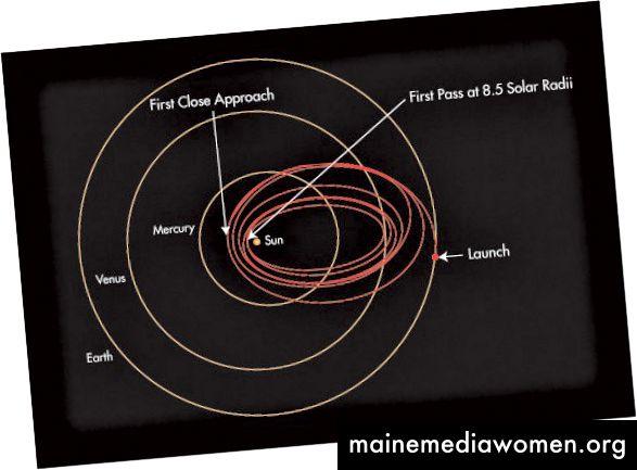 Trajektorie sluneční sondy Parker využívá sedm gravitačních asistencí od Venuše k dosažení nejbližšího průchodu ke Slunci. Kredit: NASA