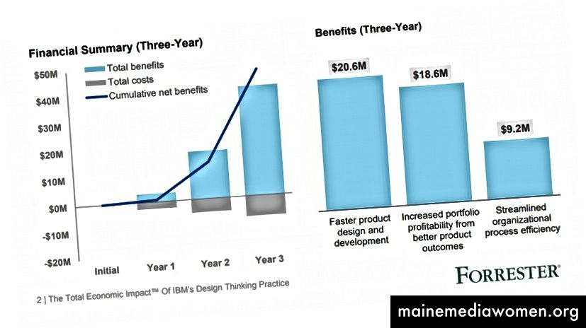 Grafik aus einem Bericht von Forrester