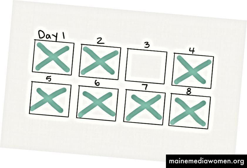 Удряй ден, удряй един ден, пропускай ден. Без притеснение, започнете отначало.
