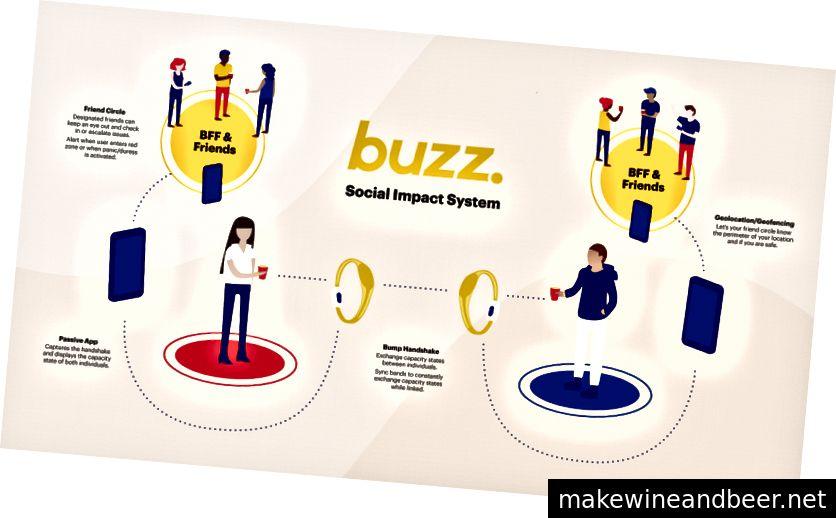 ຄຸນລັກສະນະເຕືອນແລະພູມສາດຂອງ Buzz ອາດຈະເປັນ ຄຳ ຕອບທີ່ມີປະສິດຕິຜົນຫຼາຍກວ່າບັນຫາການລ່ວງລະເມີດທາງເພດກ່ວາການຕິດຕາມລະດັບເຫຼົ້າໃນເລືອດ