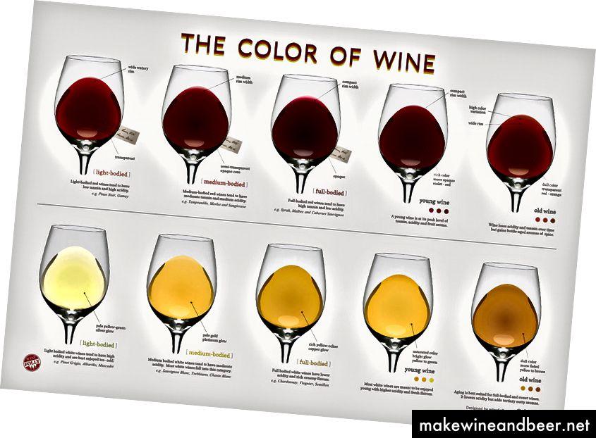 ສີຂອງເຫລົ້າທີ່ເຮັດ - https://winefolly.com