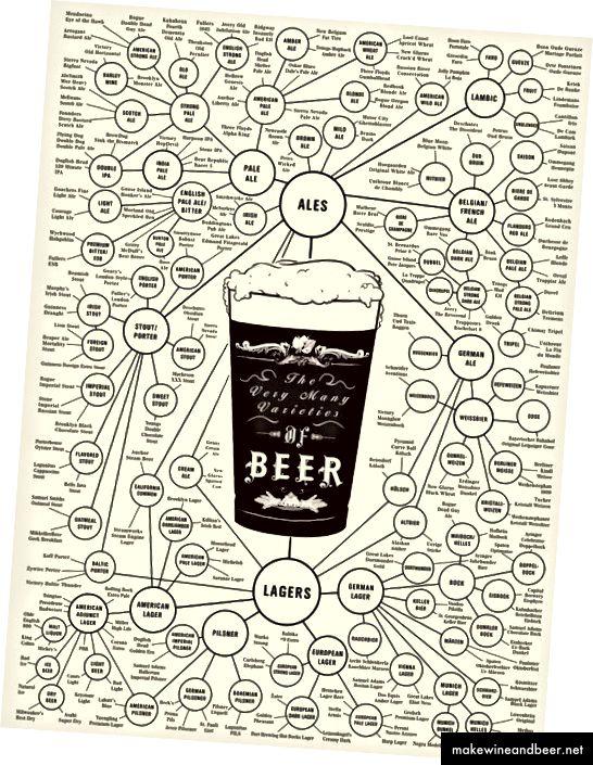 Ipinapaliwanag ng graphic na ito ang iba't ibang uri ng beer. Ang graphic ng pag-inom sa Amerika.