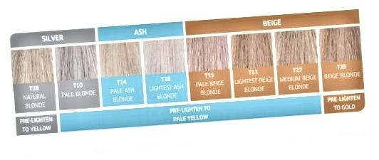 Pomocí této tabulky Wella určete, jaký toner potřebujete, abyste získali správný odstín blond.
