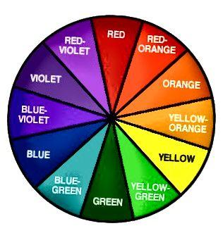 Ο χρωματικός τροχός - τα χρώματα το ένα απέναντι στο άλλο θα εξουδετερώσουν το ένα το άλλο.