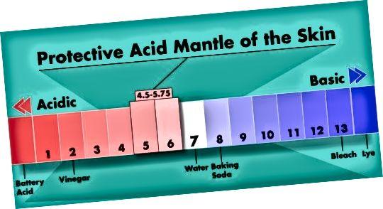 Ochranný plášť kůže na stupnici pH