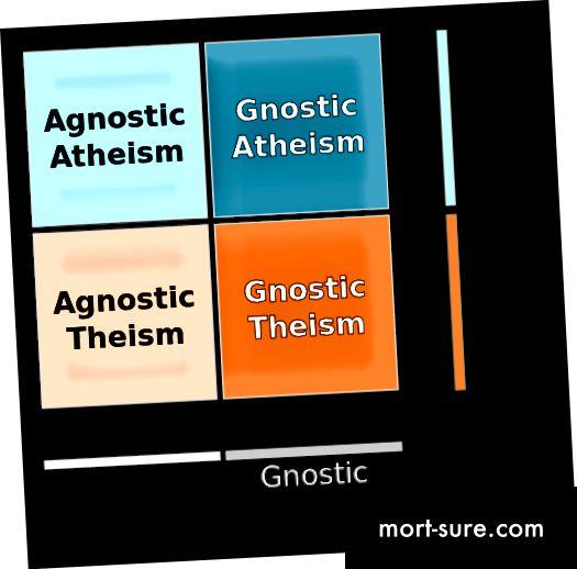 Ateismi ja agnostitsismi erinevus