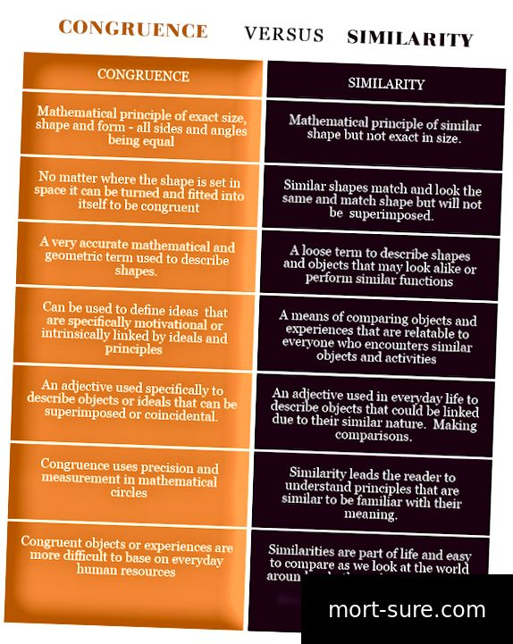 Congruence VERSUS Сходство