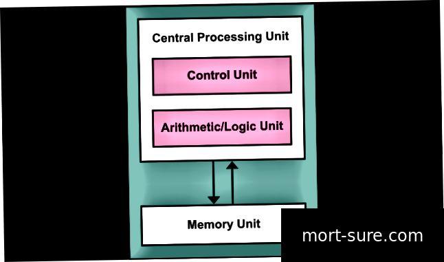Erinevus Von Neumanni ja Harvardi arhitektuuri vahel
