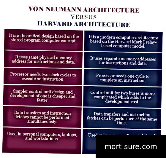 Von Neumann arxitekturasi VERSUS Garvard arxitekturasi