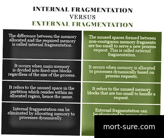 Вътрешна фрагментация VERSUS Външна фрагментация