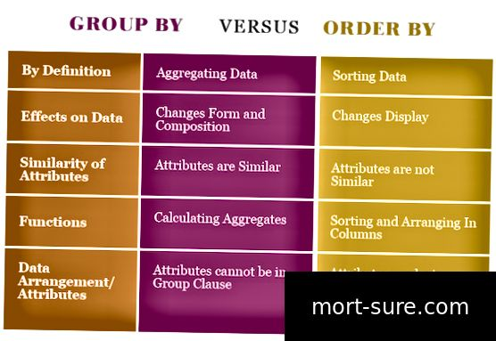 Atšķirība starp Groupby un Orderby